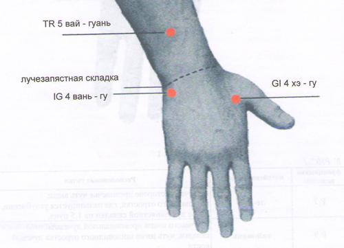 энергетические точки на руке